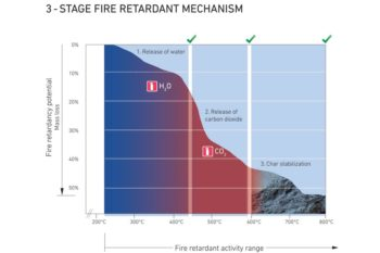 ultraCarb - three stage fire retardant mechanism