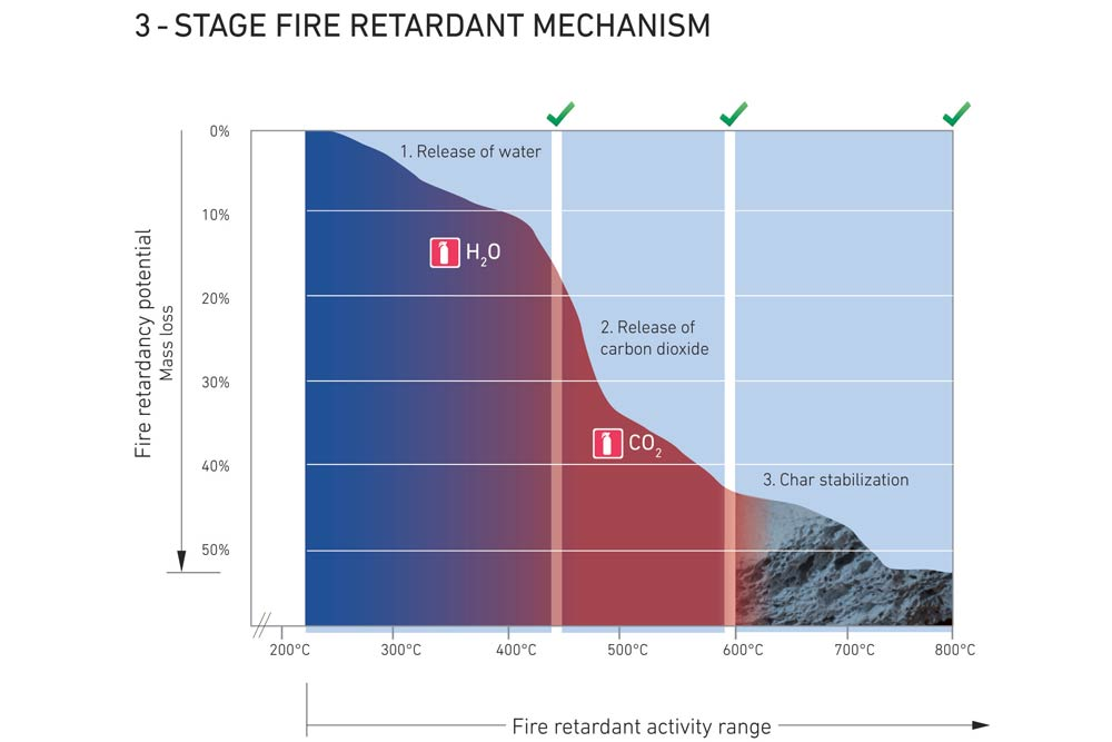 ultraCarb - three stage fire retardant